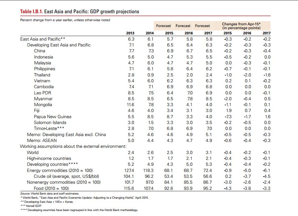 Thailand economic forecast