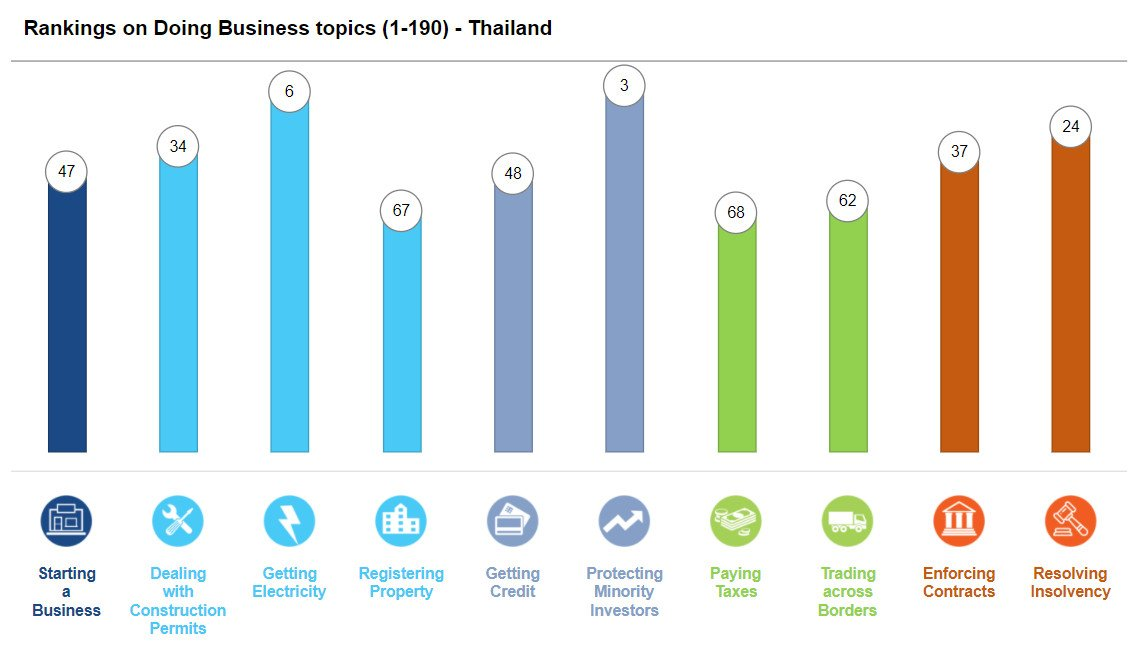 Doing business in Thailand Worldbank rankings 2020