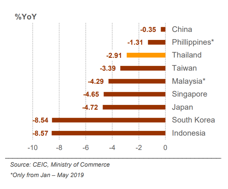 Thai Export Growth, H1 2019