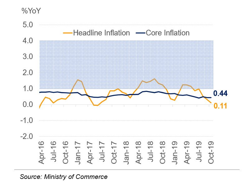 Thailand's Headline and Core Inflation 2019