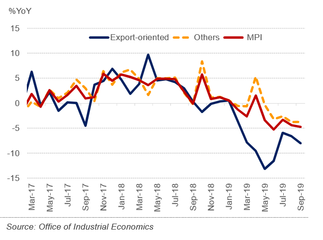 Thailand Manufacturing Production Index