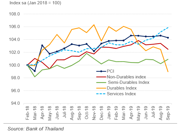 Thailand Private Consumption Index