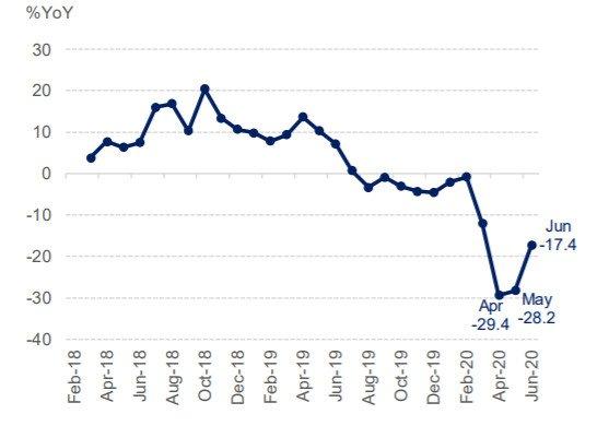 Thai economy Retail Sales
