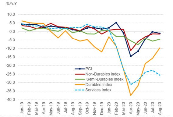 Thailand Private Consumption Index (PCI)